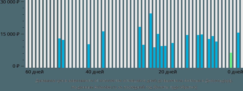 Динамика цен в зависимости от количества оставшихся дней до вылета из Антальи в Дюссельдорф