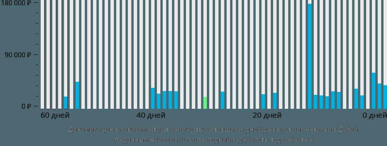 Динамика цен в зависимости от количества оставшихся дней до вылета из Антальи в Дубай
