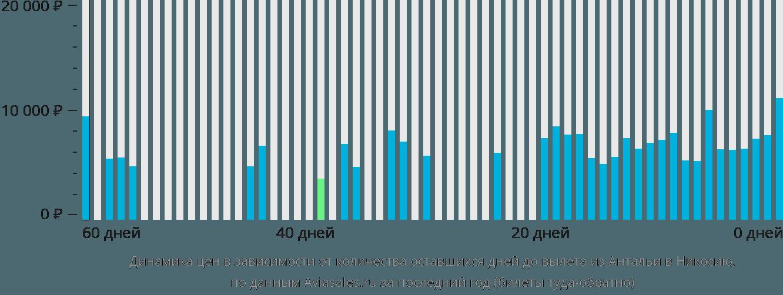 Динамика цен в зависимости от количества оставшихся дней до вылета из Антальи в Никосию