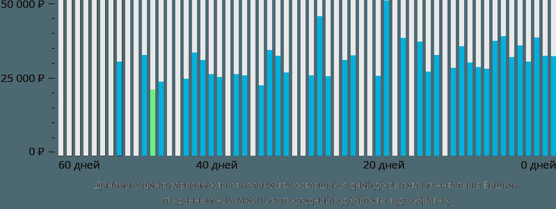 Динамика цен в зависимости от количества оставшихся дней до вылета из Антальи в Бишкек