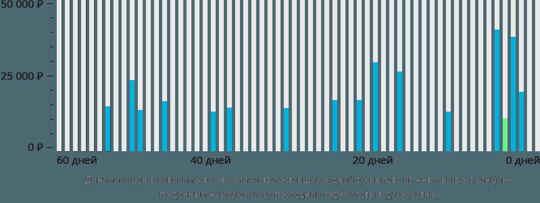 Динамика цен в зависимости от количества оставшихся дней до вылета из Антальи во Францию