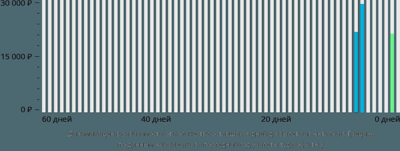 Динамика цен в зависимости от количества оставшихся дней до вылета из Антальи в Грецию