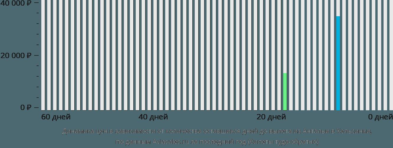 Динамика цен в зависимости от количества оставшихся дней до вылета из Антальи в Хельсинки