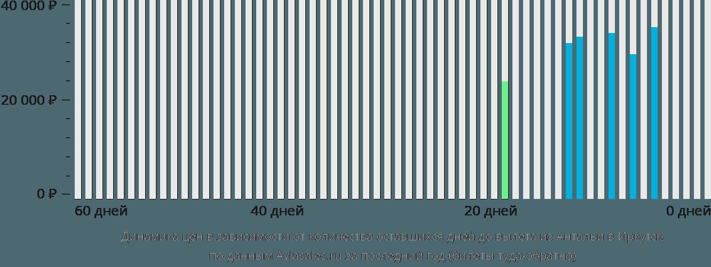 Динамика цен в зависимости от количества оставшихся дней до вылета из Антальи в Иркутск