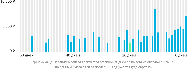 Динамика цен в зависимости от количества оставшихся дней до вылета из Антальи в Измир