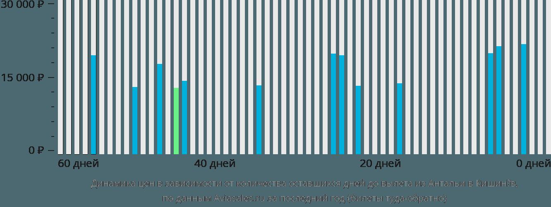 Динамика цен в зависимости от количества оставшихся дней до вылета из Антальи в Кишинёв
