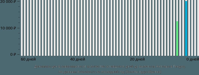 Динамика цен в зависимости от количества оставшихся дней до вылета из Антальи в Гянджу