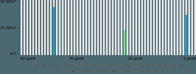 Динамика цен в зависимости от количества оставшихся дней до вылета из Антальи в Ларнаку