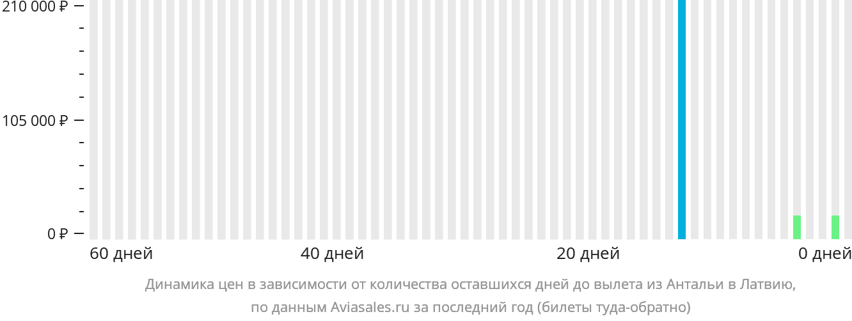 Динамика цен в зависимости от количества оставшихся дней до вылета из Антальи в Латвию