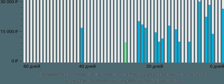 Динамика цен в зависимости от количества оставшихся дней до вылета из Антальи в Львов
