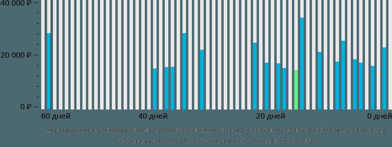 Динамика цен в зависимости от количества оставшихся дней до вылета из Антальи в Минеральные воды