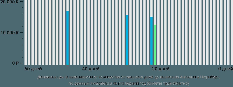 Динамика цен в зависимости от количества оставшихся дней до вылета из Антальи в Нюрнберг