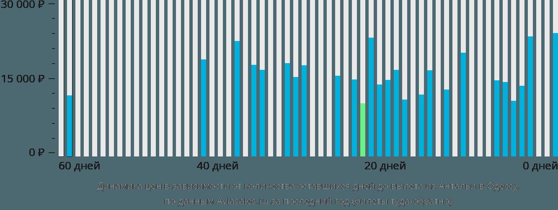 Динамика цен в зависимости от количества оставшихся дней до вылета из Антальи в Одессу