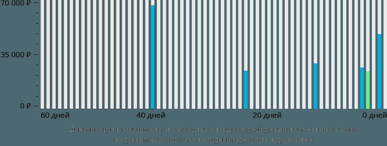 Динамика цен в зависимости от количества оставшихся дней до вылета из Антальи в Омск