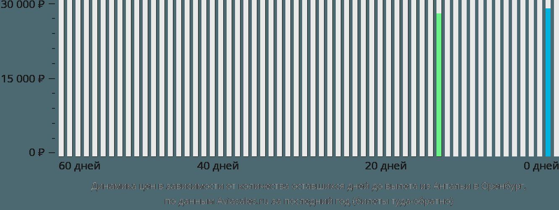 Динамика цен в зависимости от количества оставшихся дней до вылета из Антальи в Оренбург