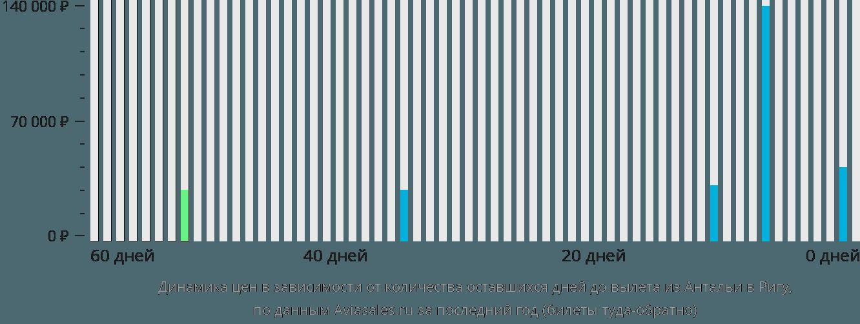 Динамика цен в зависимости от количества оставшихся дней до вылета из Антальи в Ригу