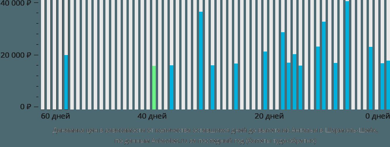Динамика цен в зависимости от количества оставшихся дней до вылета из Антальи в Шарм-эль-Шейх