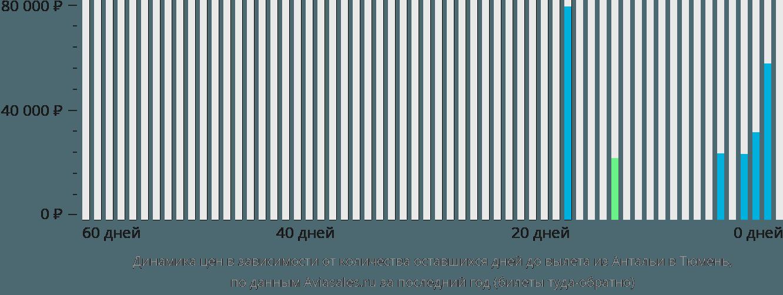 Динамика цен в зависимости от количества оставшихся дней до вылета из Антальи в Тюмень