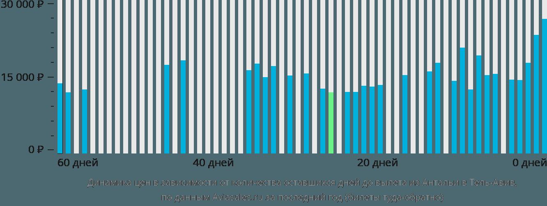 Динамика цен в зависимости от количества оставшихся дней до вылета из Антальи в Тель-Авив