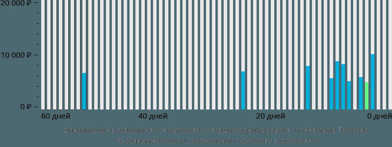 Динамика цен в зависимости от количества оставшихся дней до вылета из Антальи в Трабзона
