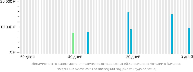 Динамика цен в зависимости от количества оставшихся дней до вылета из Антальи в Вильнюс