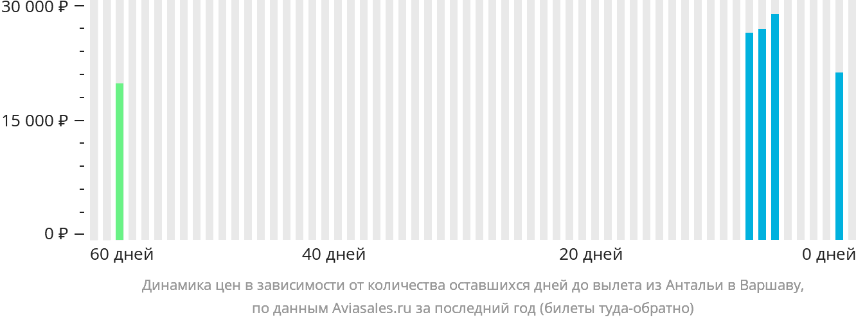 Динамика цен в зависимости от количества оставшихся дней до вылета из Антальи в Варшаву