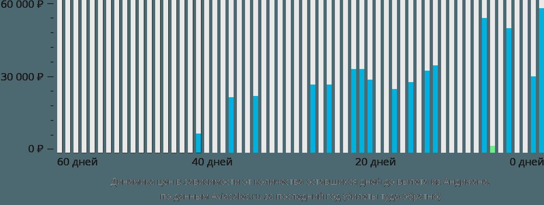 Динамика цен в зависимости от количества оставшихся дней до вылета из Андижана