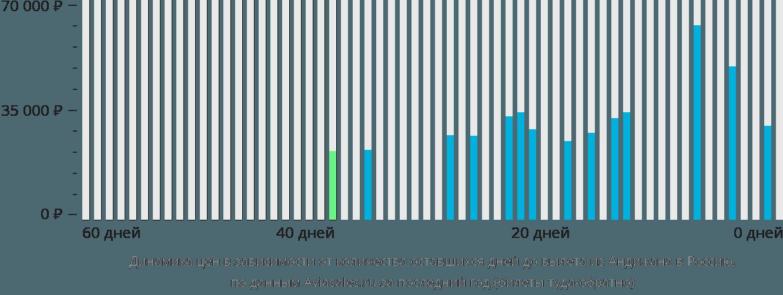 Динамика цен в зависимости от количества оставшихся дней до вылета из Андижана в Россию