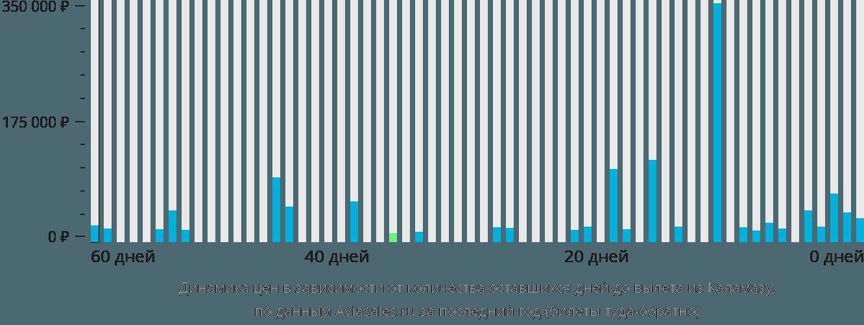 Динамика цен в зависимости от количества оставшихся дней до вылета из Каламазу