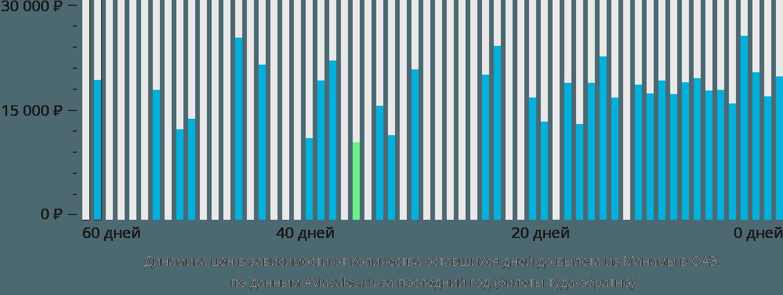 Динамика цен в зависимости от количества оставшихся дней до вылета из Манамы в ОАЭ
