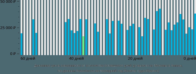 Динамика цен в зависимости от количества оставшихся дней до вылета из Манамы в Амман