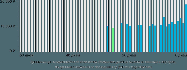 Динамика цен в зависимости от количества оставшихся дней до вылета из Манамы в Абу-Даби