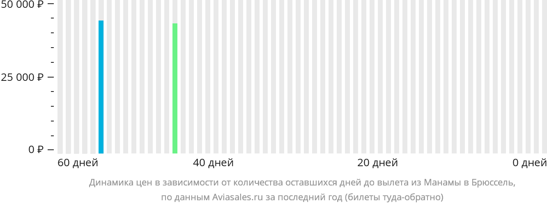 Динамика цен в зависимости от количества оставшихся дней до вылета из Манамы в Брюссель
