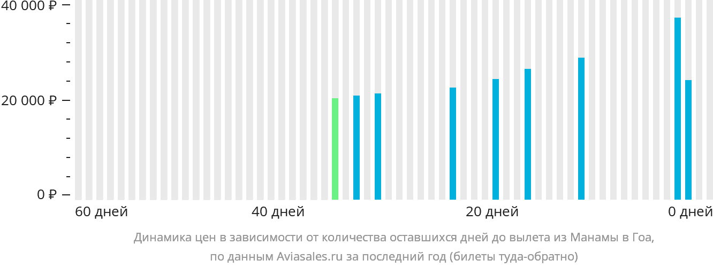 Динамика цен в зависимости от количества оставшихся дней до вылета из Манамы в Гоа