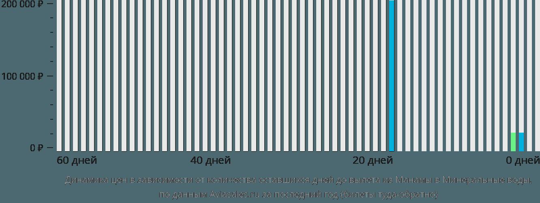 Динамика цен в зависимости от количества оставшихся дней до вылета из Манамы в Минеральные воды