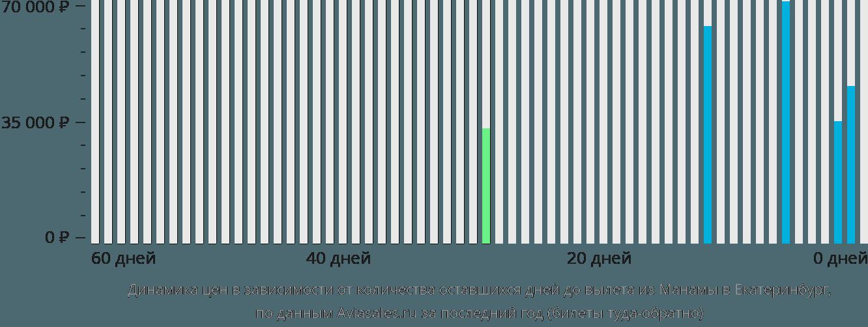 Динамика цен в зависимости от количества оставшихся дней до вылета из Манамы в Екатеринбург