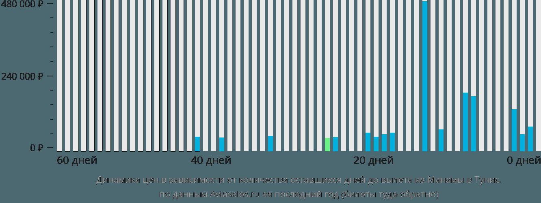 Динамика цен в зависимости от количества оставшихся дней до вылета из Манамы в Тунис