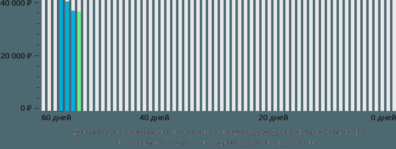 Динамика цен в зависимости от количества оставшихся дней до вылета из Манамы в Уфу