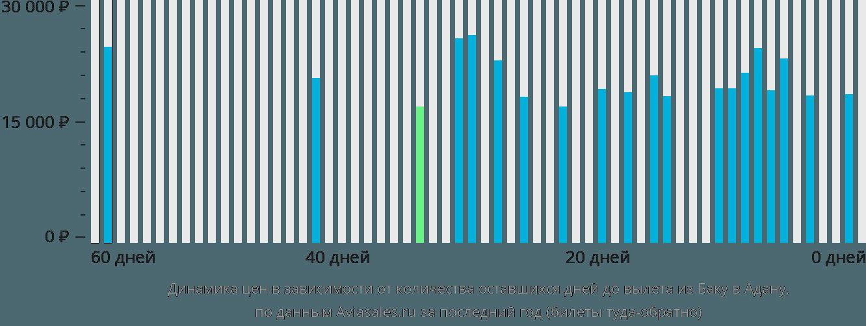 Динамика цен в зависимости от количества оставшихся дней до вылета из Баку в Адану