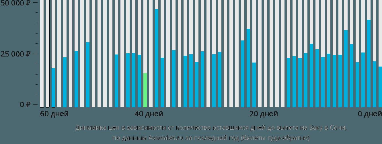 Динамика цен в зависимости от количества оставшихся дней до вылета из Баку в Сочи