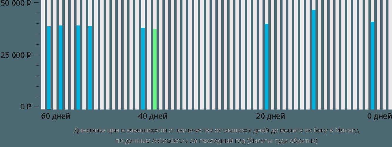 Динамика цен в зависимости от количества оставшихся дней до вылета из Баку в Малагу