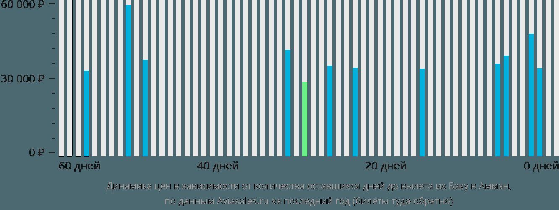 Динамика цен в зависимости от количества оставшихся дней до вылета из Баку в Амман
