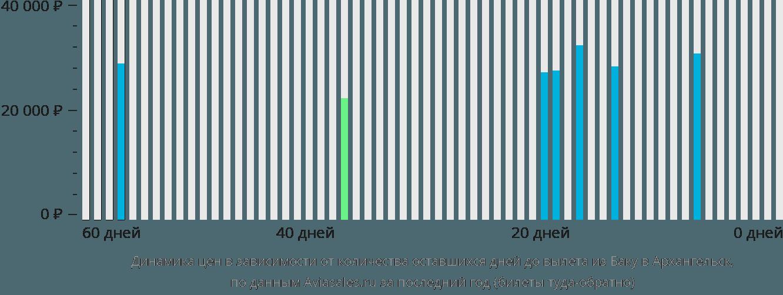 Динамика цен в зависимости от количества оставшихся дней до вылета из Баку в Архангельск