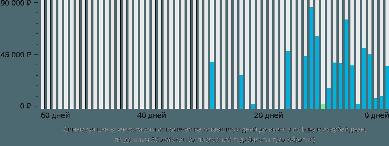 Динамика цен в зависимости от количества оставшихся дней до вылета из Баку в Азербайджан