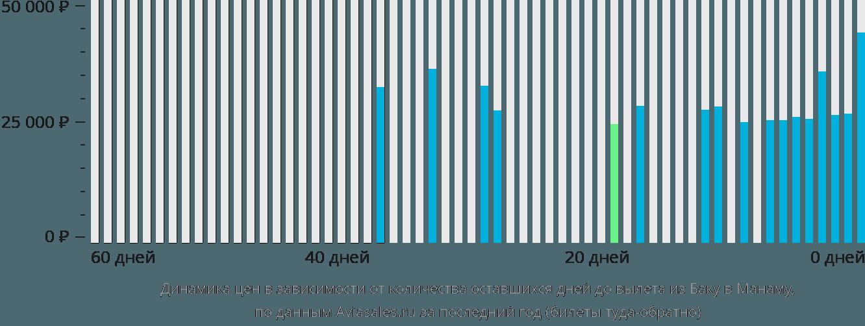 Динамика цен в зависимости от количества оставшихся дней до вылета из Баку в Манаму