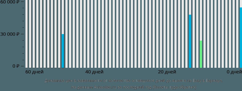 Динамика цен в зависимости от количества оставшихся дней до вылета из Баку в Барнаул