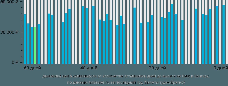 Динамика цен в зависимости от количества оставшихся дней до вылета из Баку в Бангкок