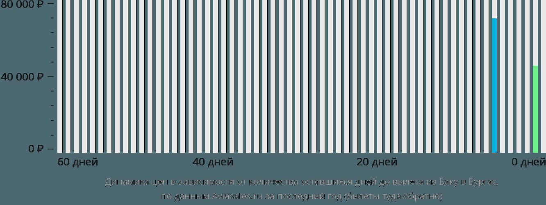 Динамика цен в зависимости от количества оставшихся дней до вылета из Баку в Бургас