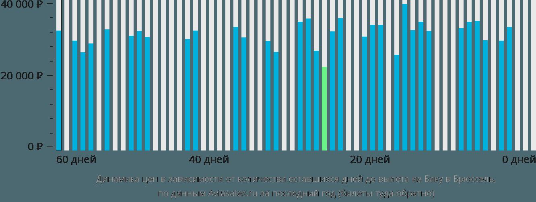 Динамика цен в зависимости от количества оставшихся дней до вылета из Баку в Брюссель