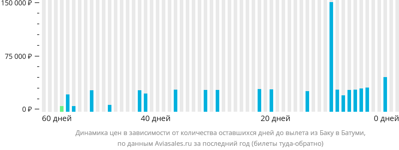 Динамика цен в зависимости от количества оставшихся дней до вылета из Баку в Батуми